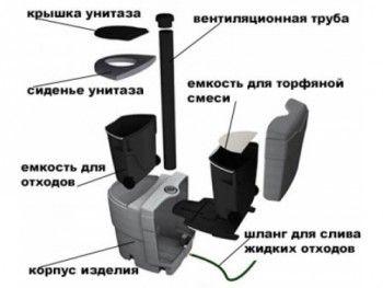 Принцип на торфения килер