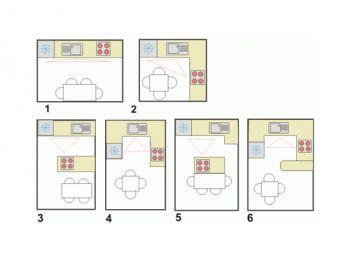 Местоположение на мебелите в кухнята