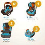 Снимка 37: Видове и тегло на детските столчета за кола