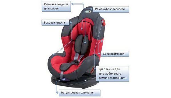 Устройството на детски автомобилен фотьойл за деца