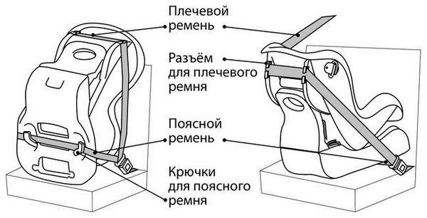 Монтиране на детска седалка за кола с приспособлението към предпазните колани