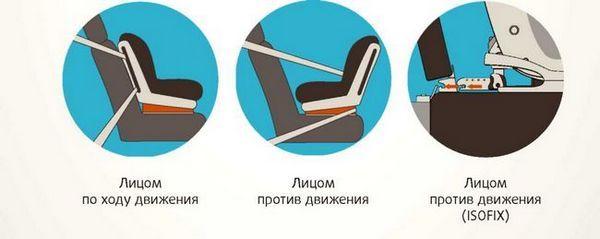 Варианти на подреждането на детска седалка за кола в седалката