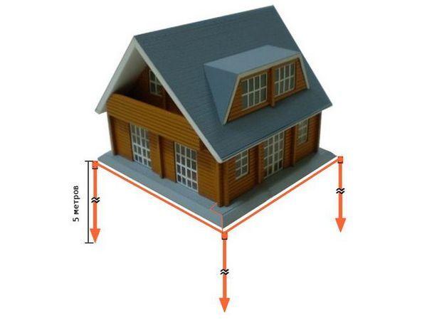 Как да инсталирате сами заземяването на домашна линия в частна къща