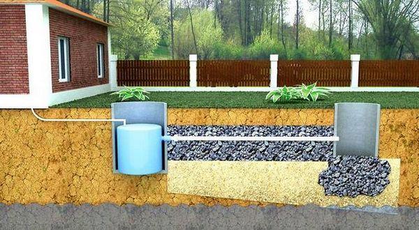 Как да проектирате канализационна схема в частна къща със собствени ръце