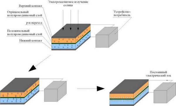 Предимства на слънчевата батерия