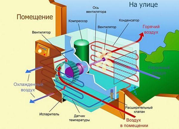 Климатична инсталация