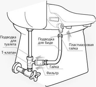 Инструкции за инсталиране на наслагвания с допълнителни функции