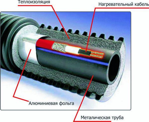 Подробна кабелна диаграма