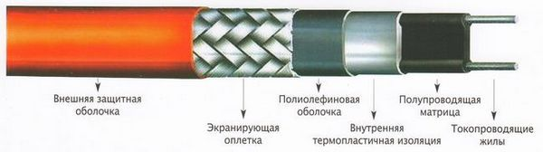 Описание на кабела