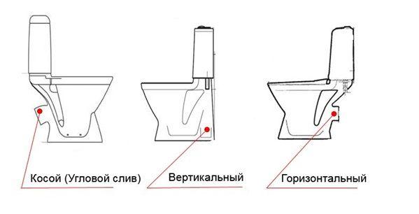 Разположение на тоалетната флъш