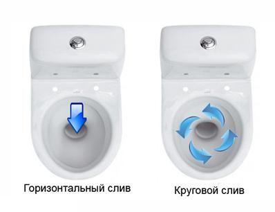 Различни видове зачервяване на окачената тоалетна чиния