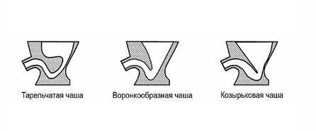 Дизайнът на купички от тоалетни чинии: купа, фуниевидна форма, визьор