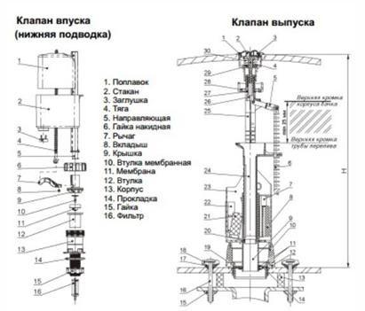 Подробни инструкции за монтаж на фитинги с долни тръби