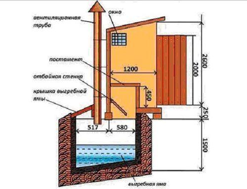 Схемата за вентилация