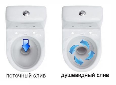 Начини за източване на водата в тоалетните