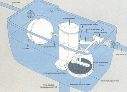 Дизайнът на фитингите, инсталирани в резервоара за източване