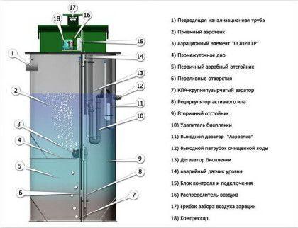 Версията на устройството на автономна канализационна система