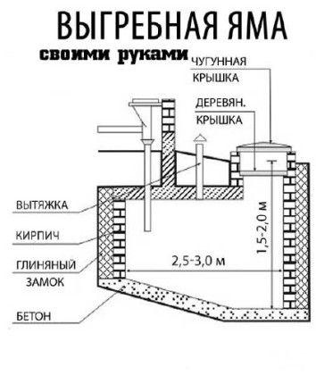 Възможността за организиране на септична яма за класическа тоалетна