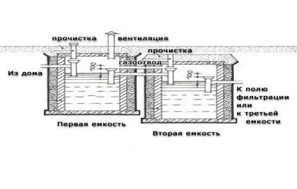 Възможността за създаване на септична яма за тоалетна за страна