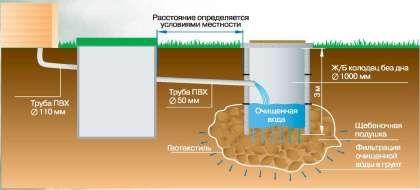 Схемата за създаване на прост двукамерен септичен резервоар за тоалетната