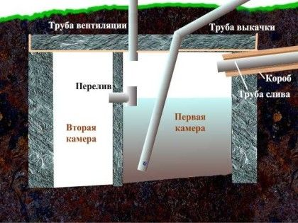 Двукамерен септичен резервоар без изпомпване