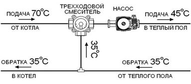 Трипосочен смесителен вентил