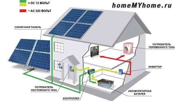 Етапите на преобразуване на слънчевата енергия в електрическа енергия