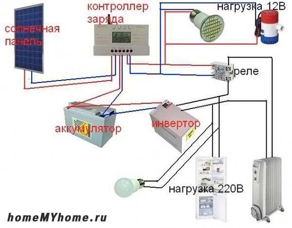 Това е пълната схема за свързване на панели