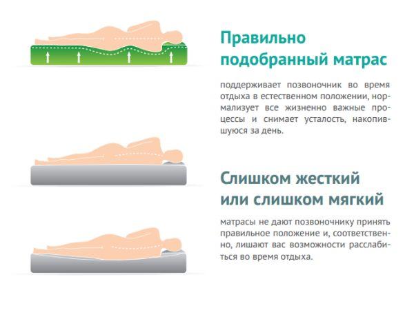 Влияние на твърдостта на матрака върху качеството на почивката