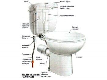 Пример за тоалетна чиния с резервоар