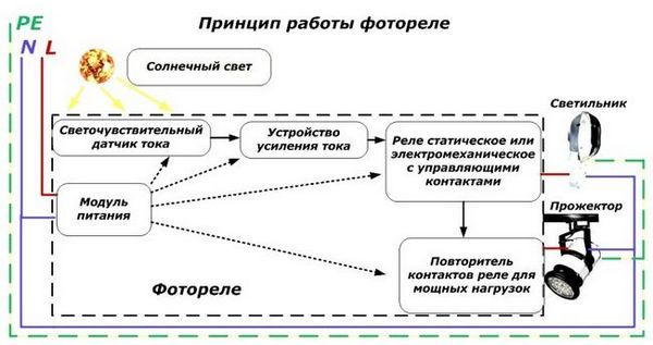 Принцип на действие на слънчевите лампи