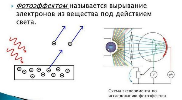 Фотоелектричен ефект