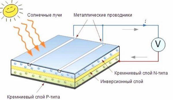 Принцип на работа и монтаж на слънчевия панел