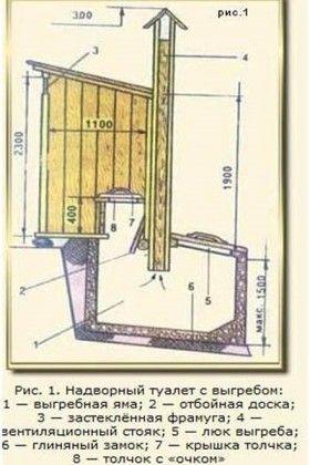 Естествена вентилация на канализационната система на вилата