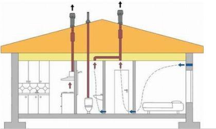 Местоположението на вентилацията във вертикалните тръби на канализацията