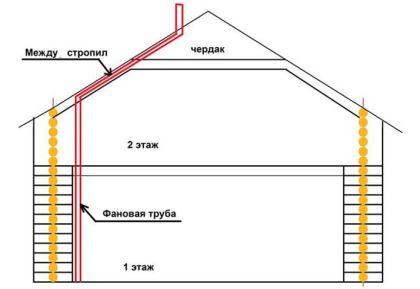 Разположение на вентилационните тръби в къщата