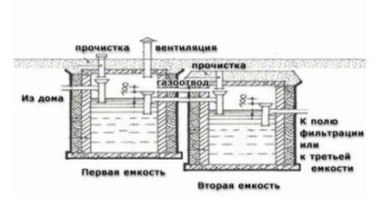 Устройството за вентилационна система в септична яма