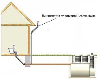 Вентилация на външната стена на къщата