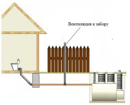 Вентилация до оградата