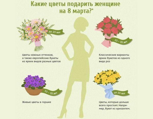 Избор на цветя до 8 март