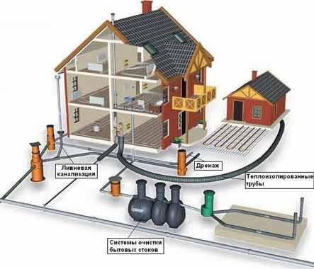 различни видове канализация на селска къща