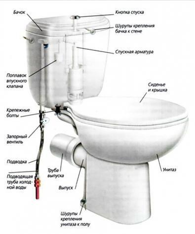 Стандартен дизайн на тоалетна чиния